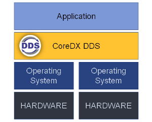 dds based communication middleware Centric publish/subscribe middleware systems that provides an infrastructure for   control systems like plcs with dds-based communication.